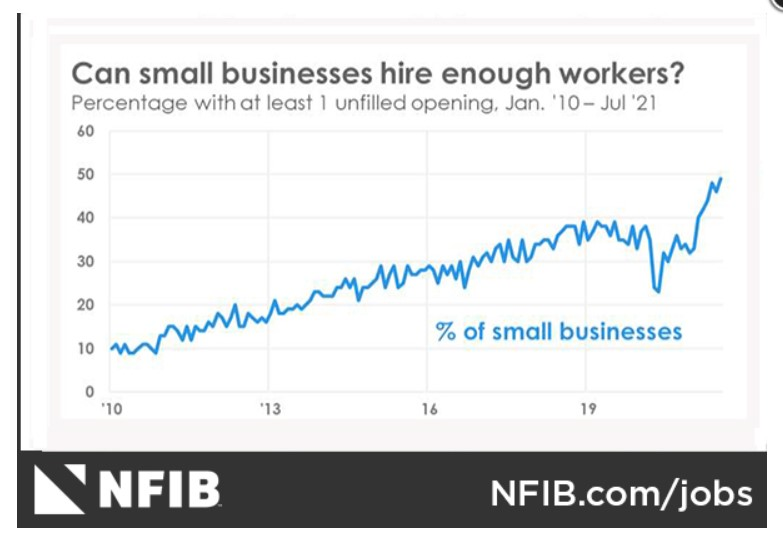Petites entreprises - Poste non pourvu