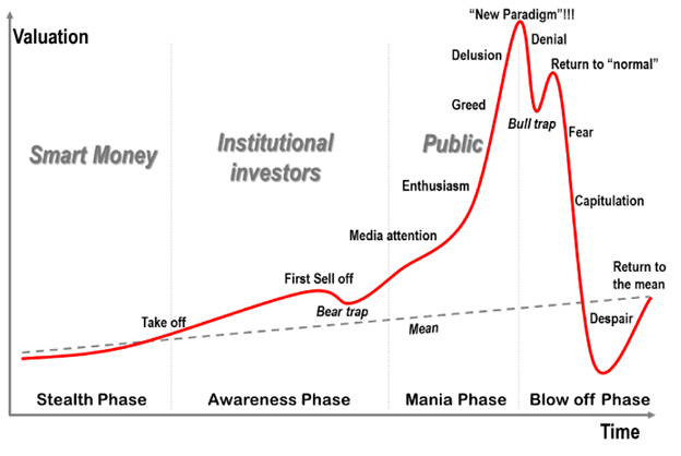 Emotional stages and price action of bubble pattern