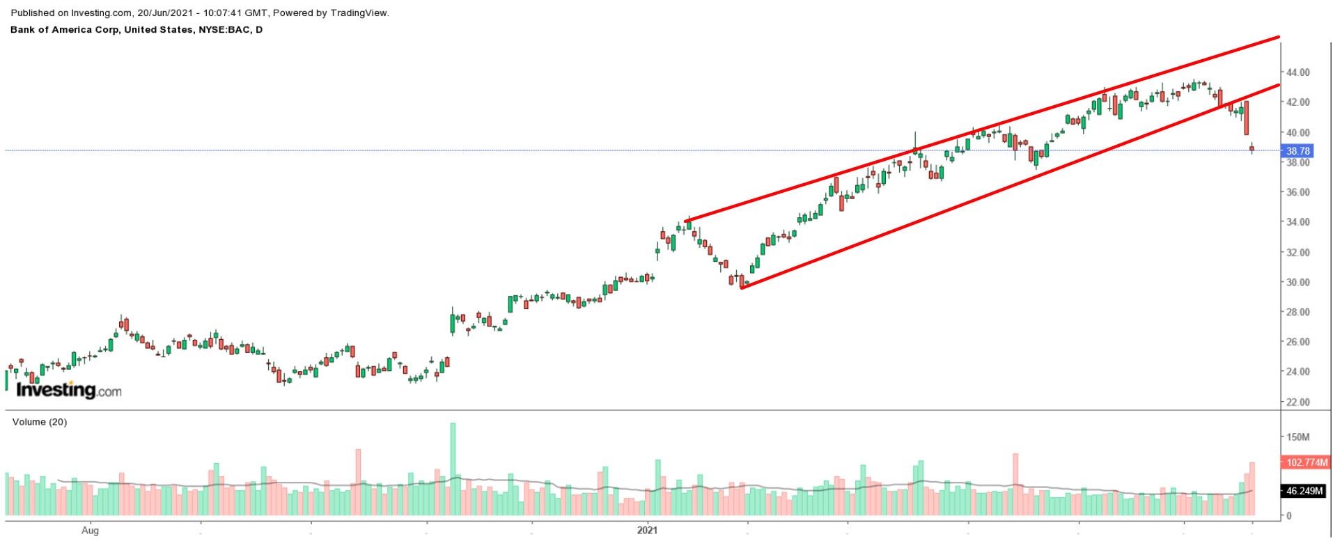 Bank of America Daily Chart