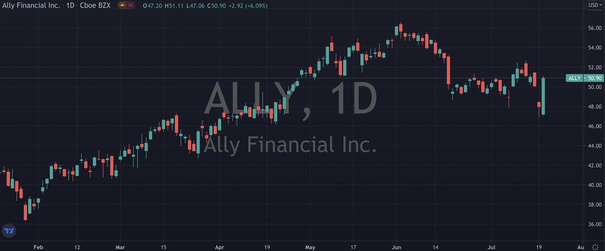 Ally Financial Inc Stock Chart