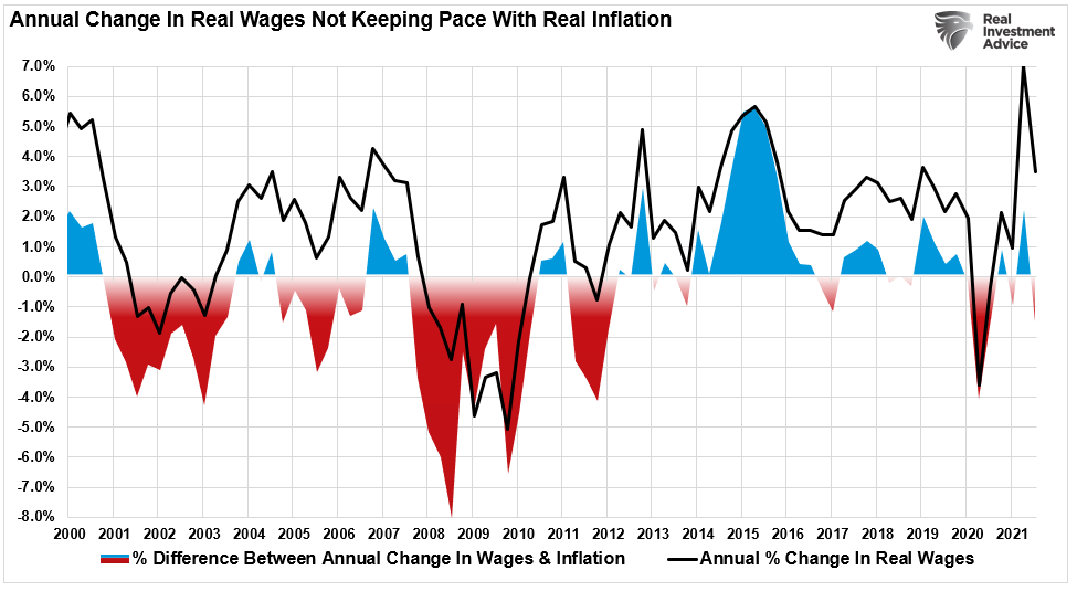 Wages vs Inflation