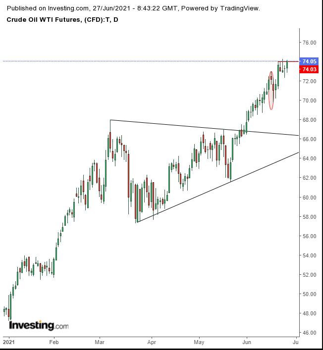 美國WTI原油價格日線圖,來源:Investing.com