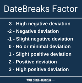 DateBreaks Factor