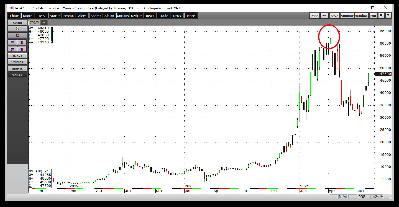 BTC/USD Weekly