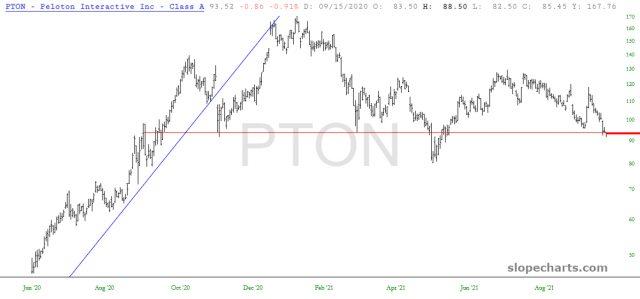 Peloton Chart.