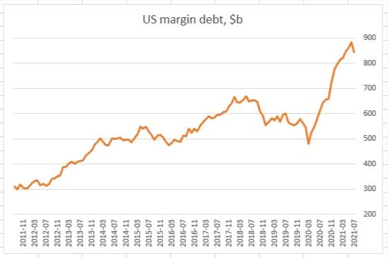US Margin Debt