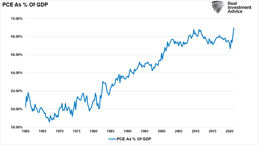 PCE As Percent Of GDP