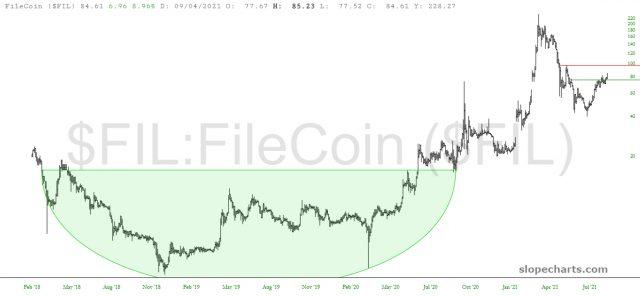 FIL Price Chart