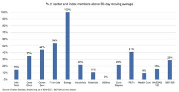 % Of Sector & Index Members Above 50 DMA