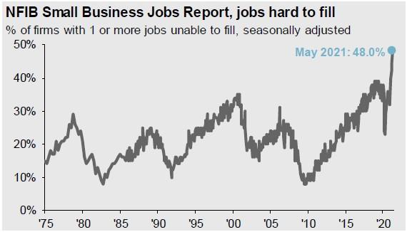 NFIB Small Business Jobs Report