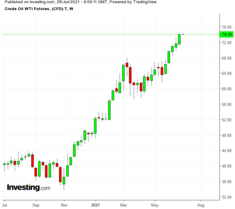 Oil Weekly TTM