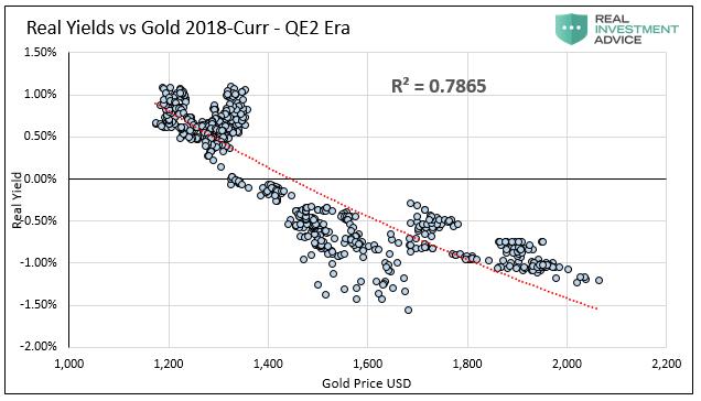 Real Yields Vs Gold 2018-Present QE 2-Era