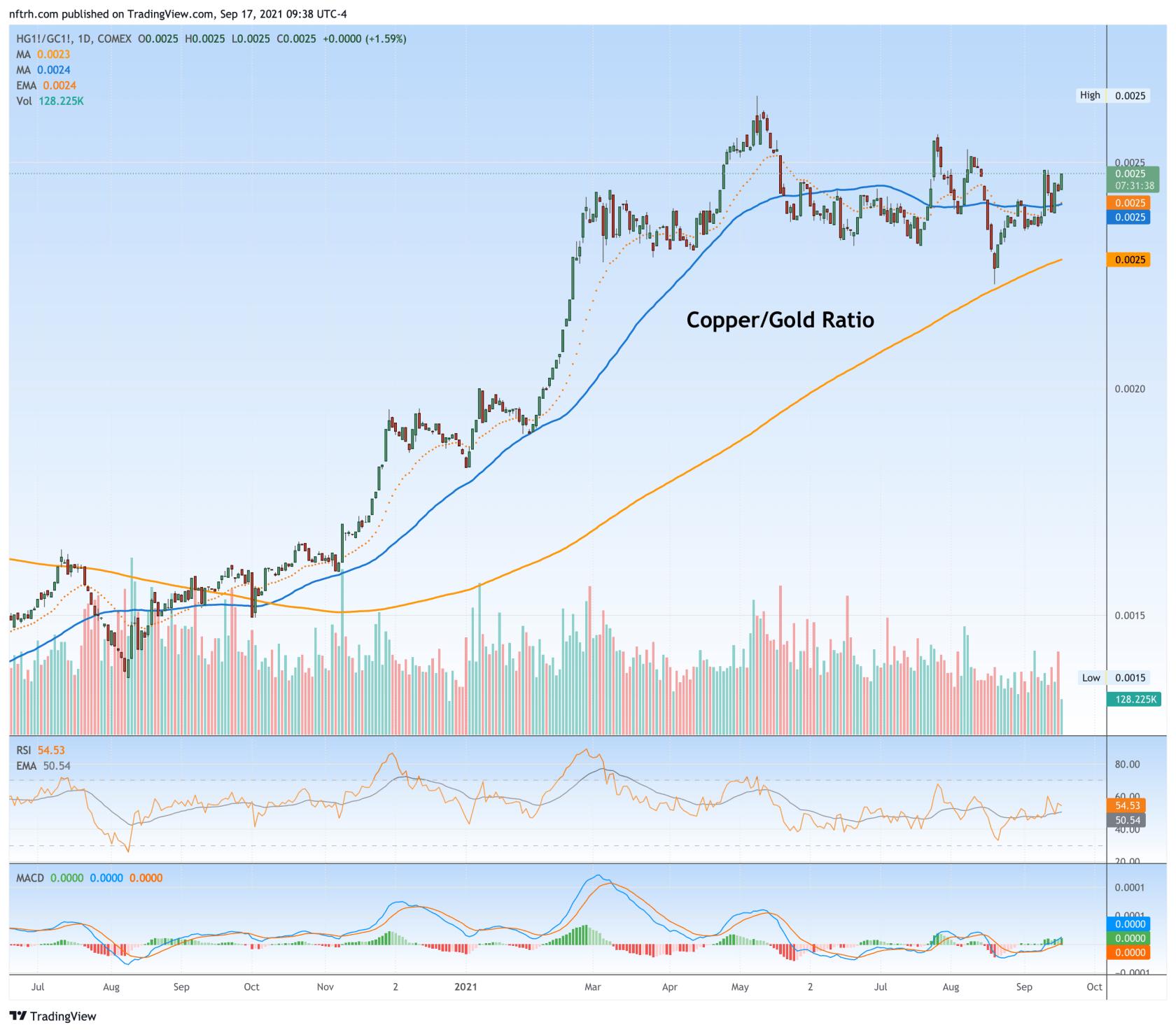 Copper:Gold Ratio.