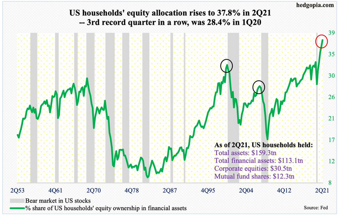 US Households Equity Allocations