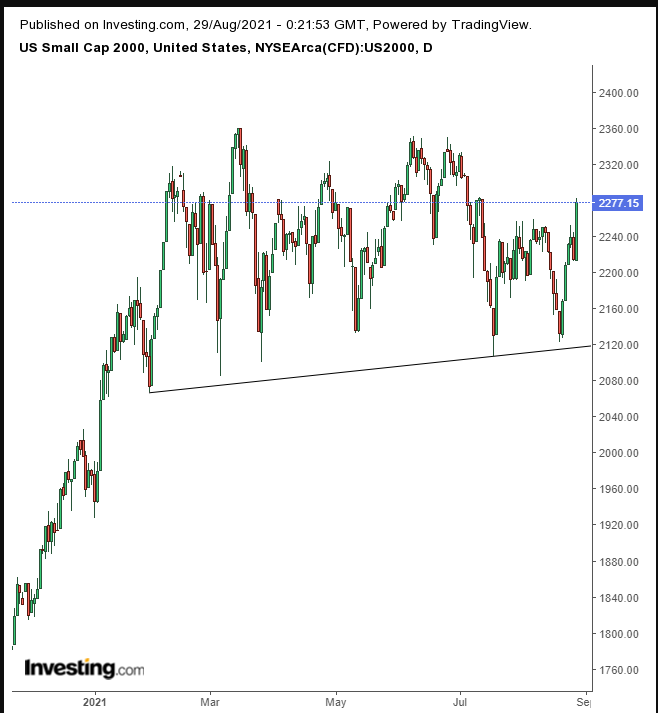 US2000 Daily