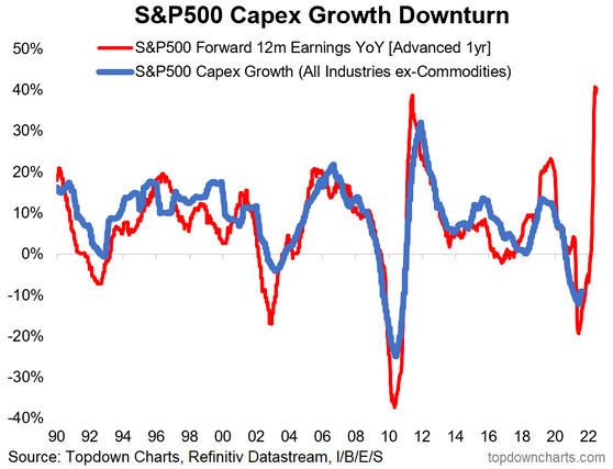 S&P 500 Capex Growth Downturn