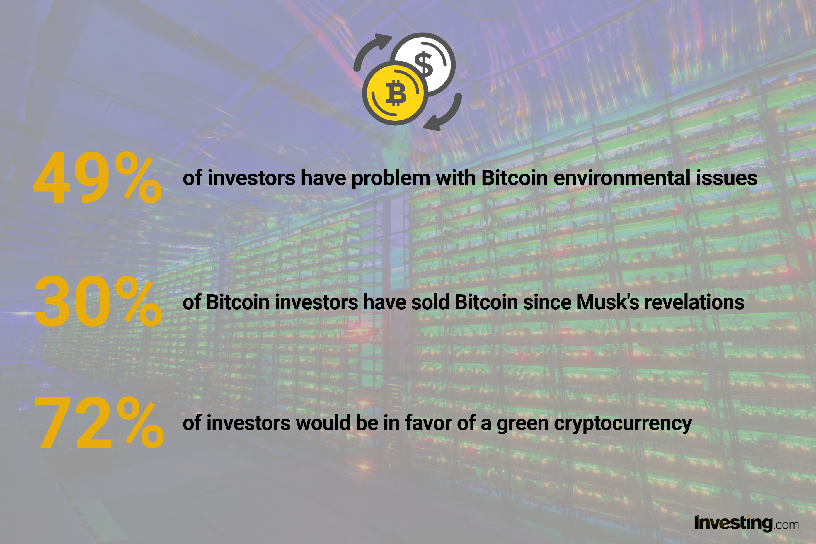 Investors in favor of green crypto