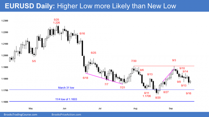 EUR/USD: A Higher Low More Likely