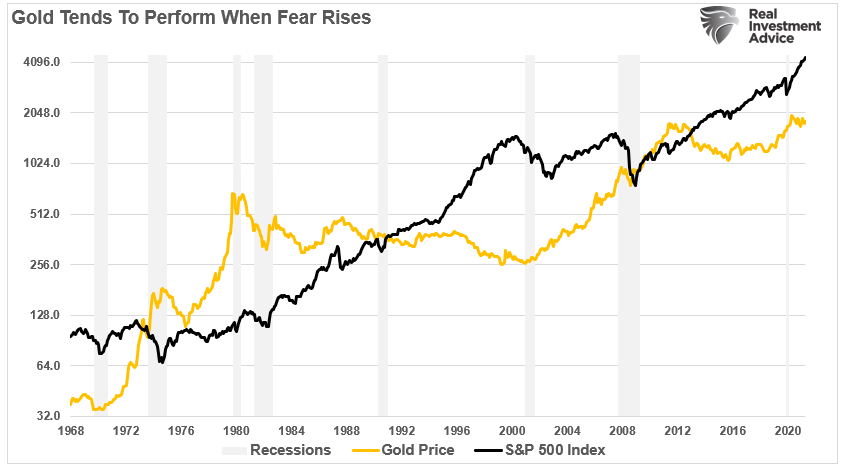 Gold-S&P 500 Fear Trade