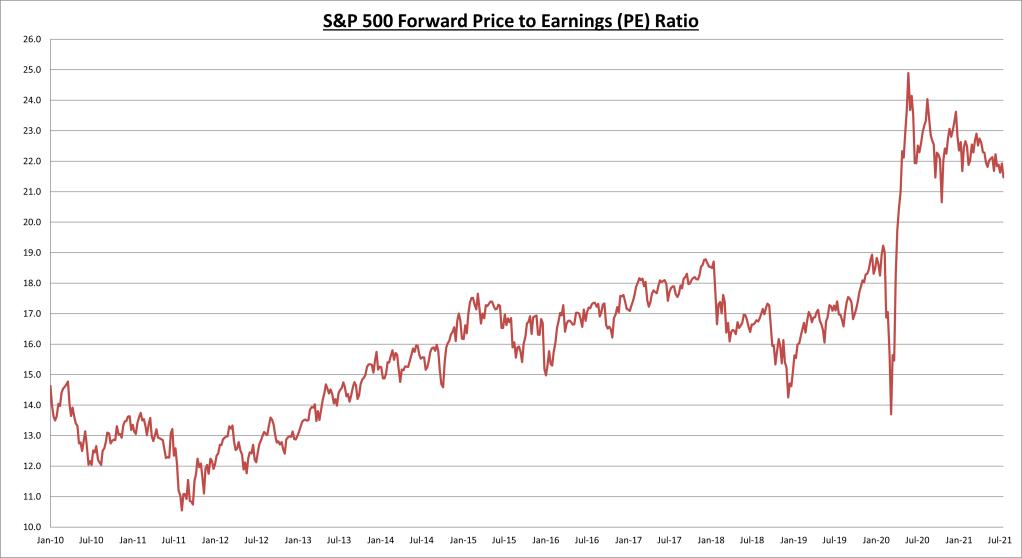 S&P 500 Forward P/E Ratio Chart