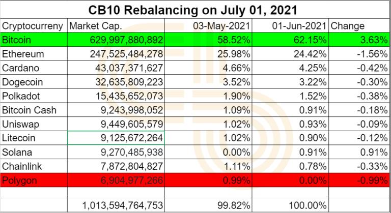 CB10 Rebalancing On July 1