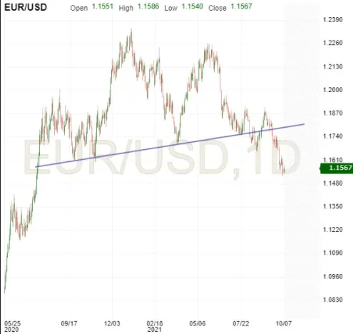 EUR/USD Update: Note The Bleak Head And Shoulders Formation