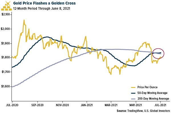 Gold Price Flashes Golden Cross