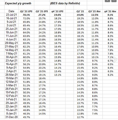 Expected Y/Y Growth