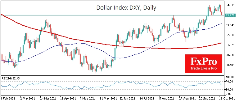 The US dollar index pulls back from year's highs.
