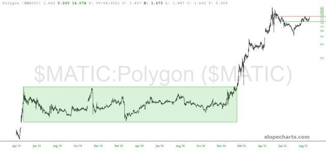 MATIC Price Chart