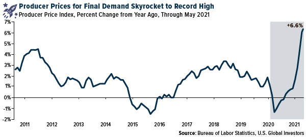 Producer Prices for Final Demand Skyrocket to Record High
