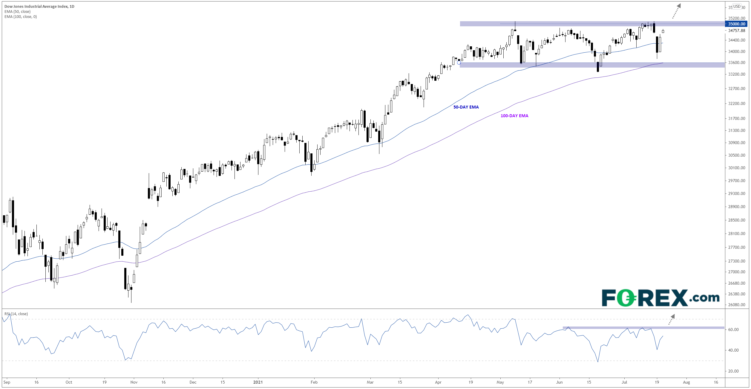 DJIA Index Daily Chart