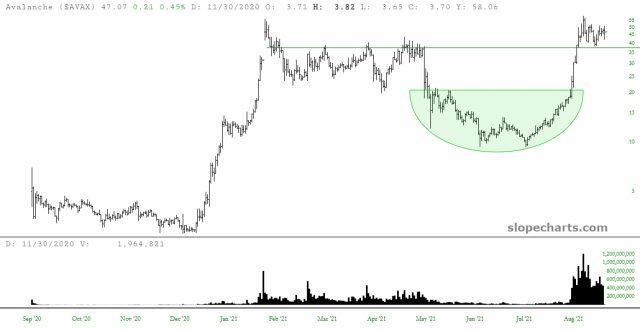 AVAX Chart