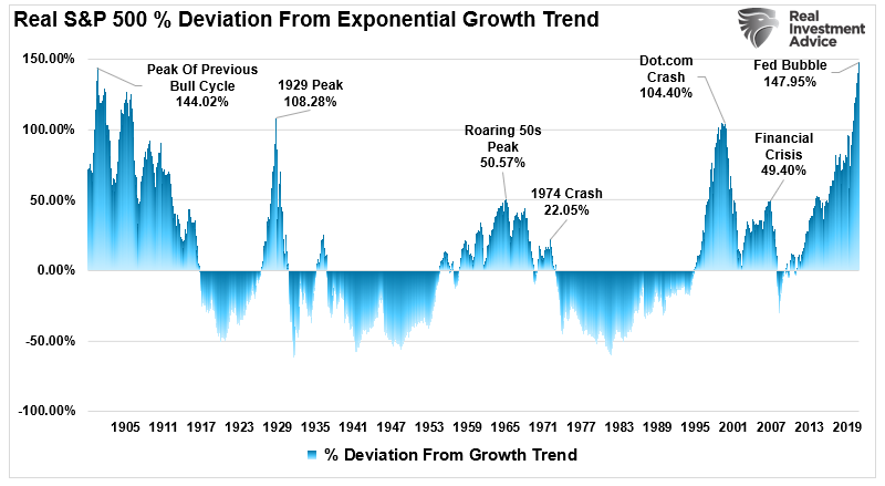 Real S&P 500 Deviation From Trend
