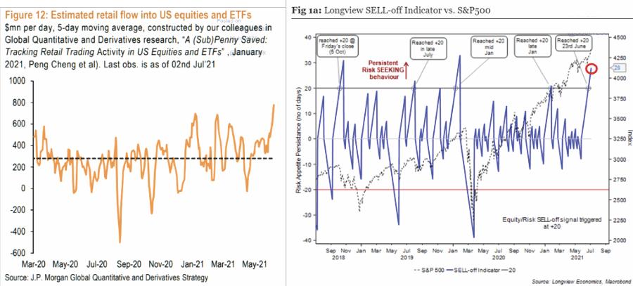 Investor Exuberance Allocation