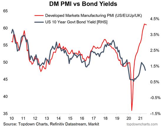 DM PMI Vs Bond Yields Chart
