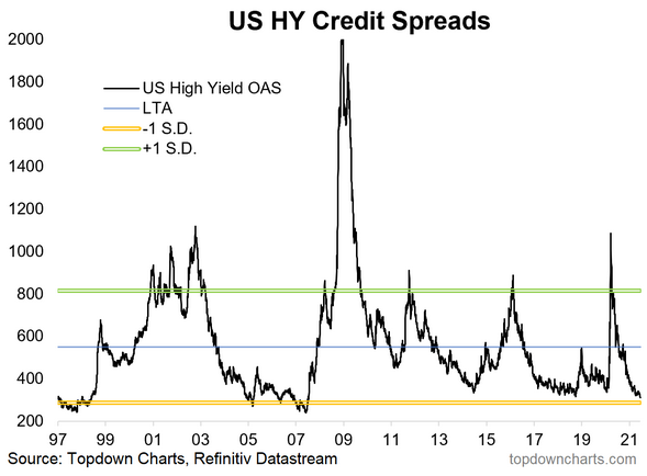 US HY Credit Spreads Chart