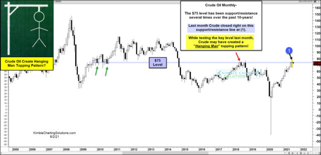 Long-Term Monthly Crude Oil Chart.