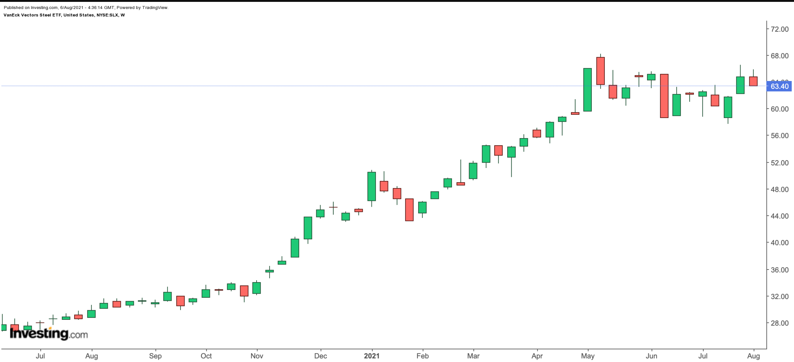 SIMS Weekly