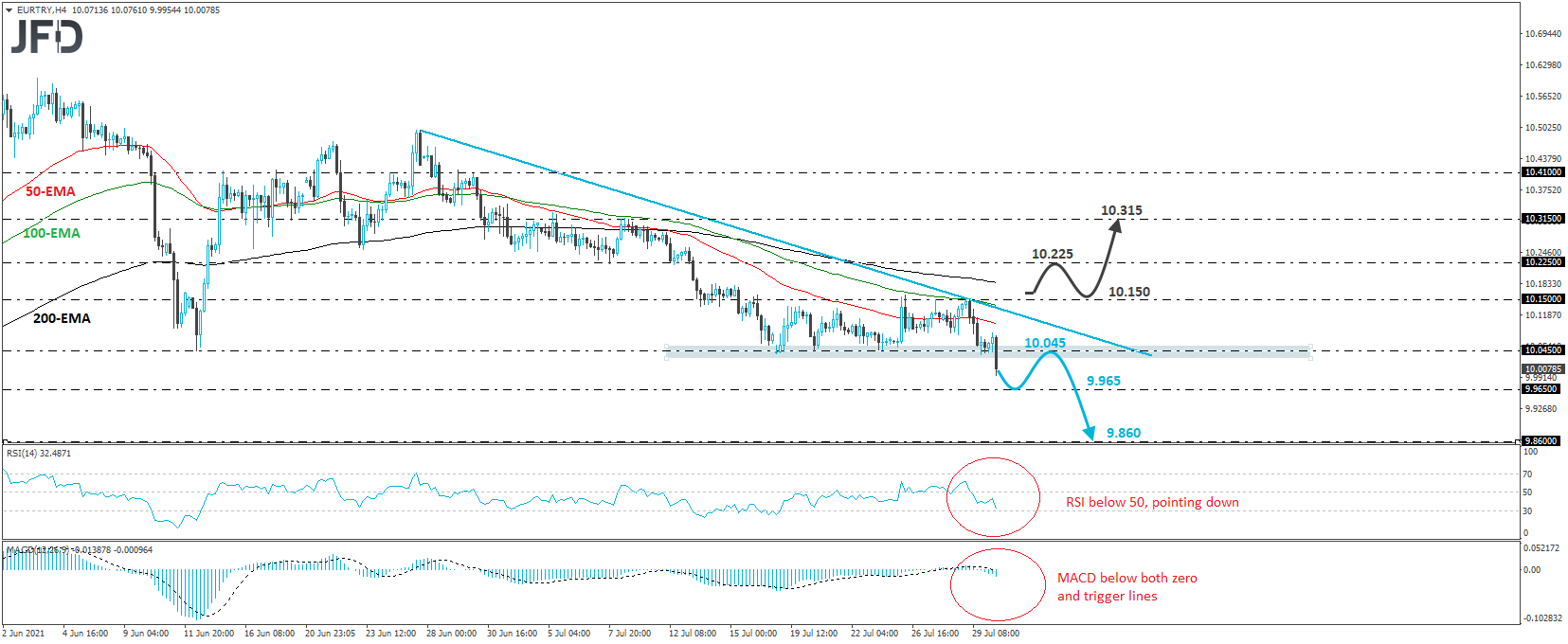 EUR/TRY 4-hour chart technical analysis