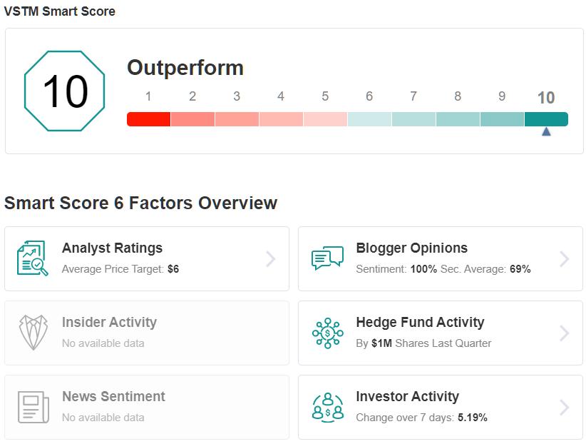 VSTM Smart Score
