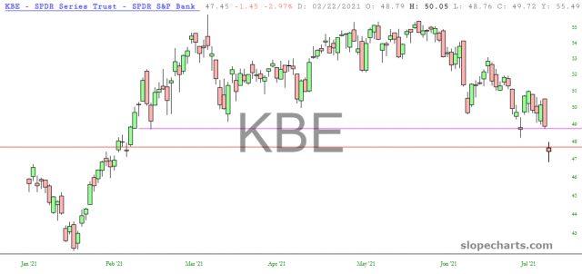 KBE Chart