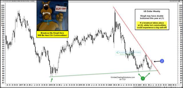 U.S. Dollar Weekly Chart.
