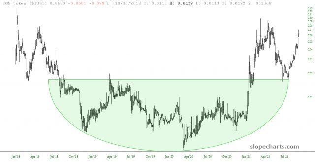 IOST Chart