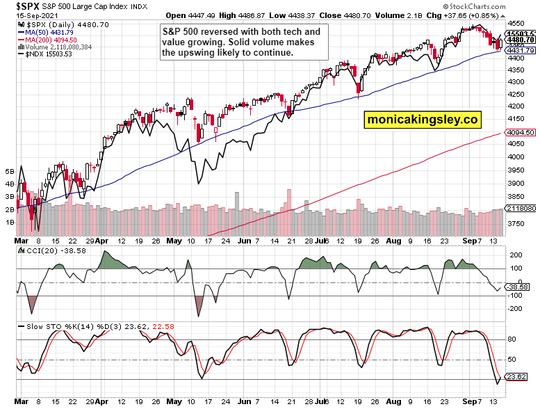 S&P 500 and Nasdaq Chart