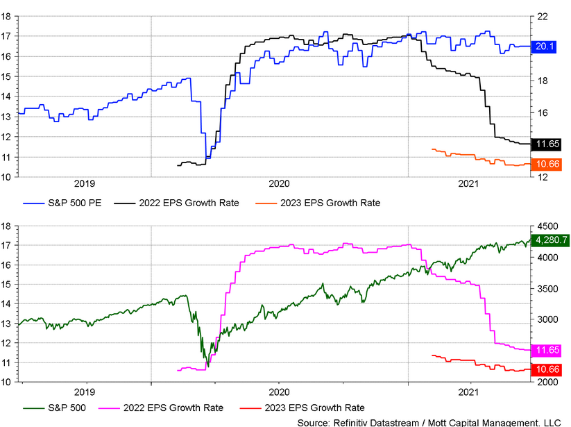 S&P 500 EPS Growth Rate