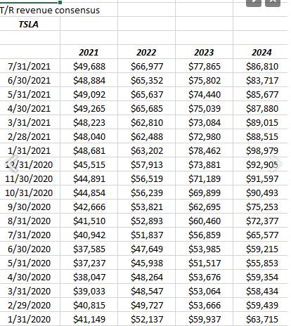 Tesla Revenue Revisions