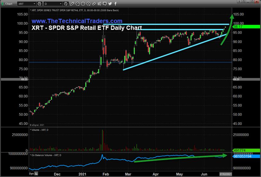 XRT ETF Daily Chart