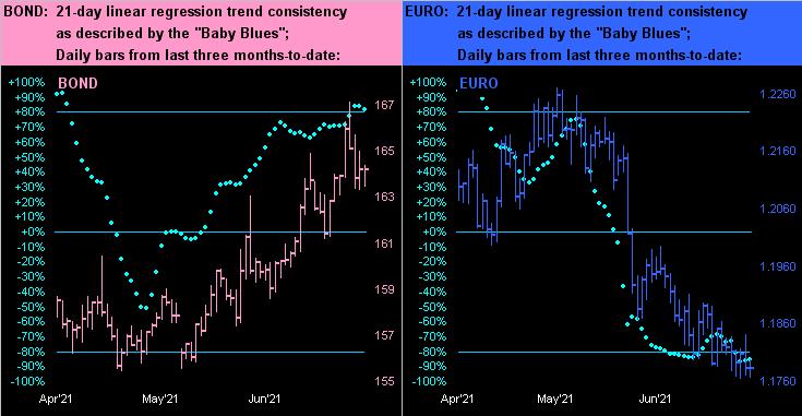 Bond Vs Euro Dots