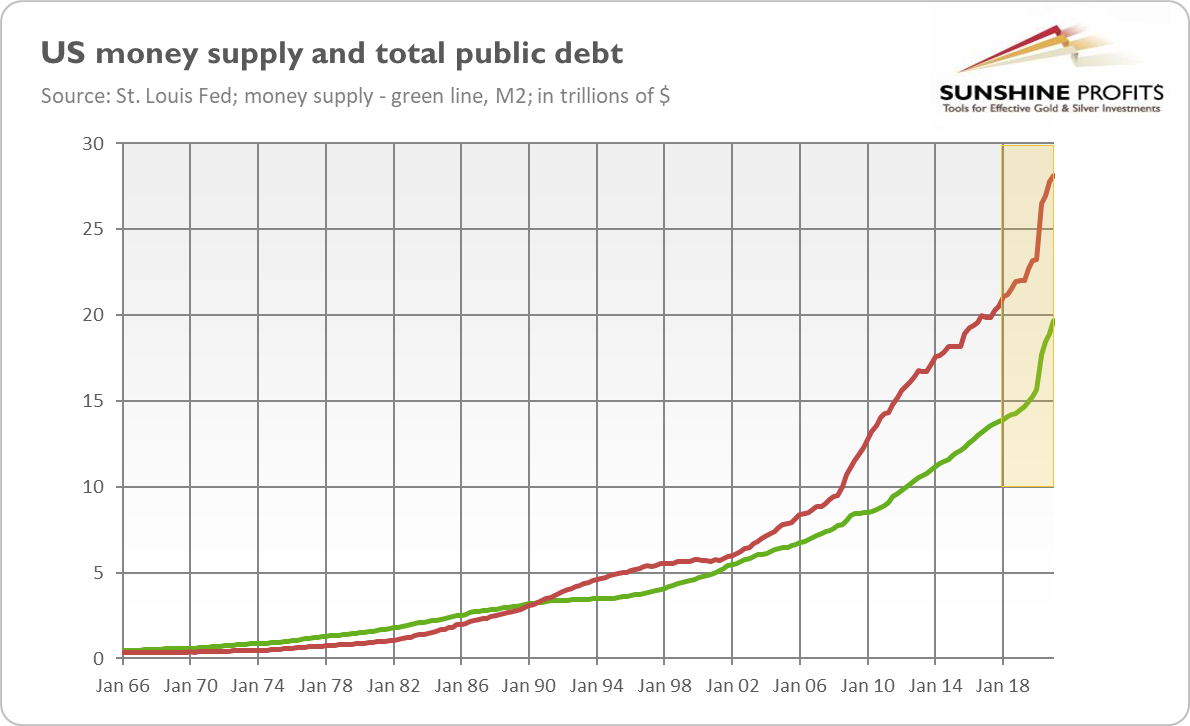 US Money Supply And Total Public Debt